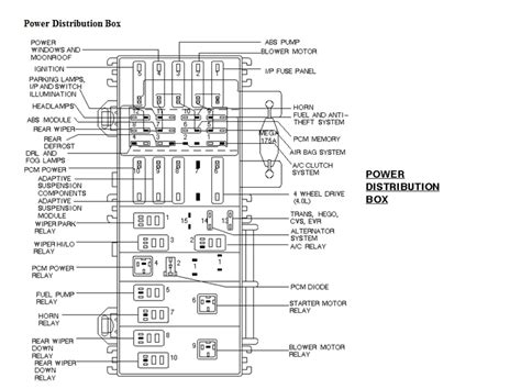 1998 ford explorer fuse panel wiring diagram and