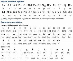 Romanian Alphabet and Pronunciation Free Language