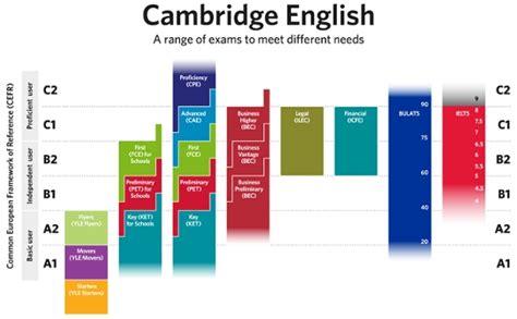 test inglese c1 unisob napoli centro di lifelong learning