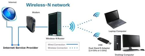 Wireles Home Network Setup Diagram by How To Setup Wireless At Home Wireless Router Setup
