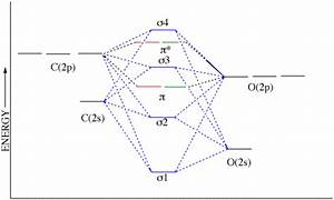 Complete An Orbital Diagram For Boron