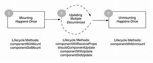 Component Lifecycle In React - Elyse Kolker Gordon