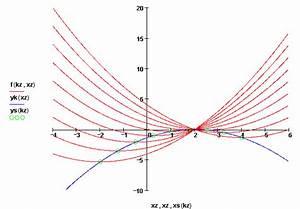 Ortskurve Berechnen : bung quadratische funktionen und polynomdivision mit ~ Themetempest.com Abrechnung