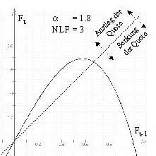 Hochpunkt Berechnen : diplomarbeit untersuchung des nichtlinearen modells von kreutzberg 1998 ~ Themetempest.com Abrechnung