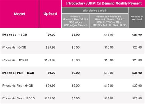 iphone 6 at tmobile t mobile tweaks jump on demand pricing for iphone 6s