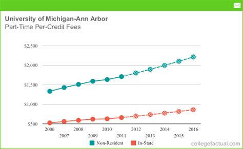 part time tuition fees  university  michigan ann