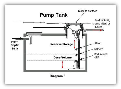 how the septic system works king county