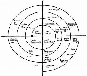 Aegis Spiral Model Of Software Development  322