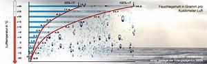 Luftfeuchtigkeit Berechnen : richtig l ften planungsb ro schilling ~ Themetempest.com Abrechnung