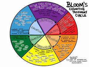 1000  Images About Bloom U0026 39 S Taxonomy On Pinterest