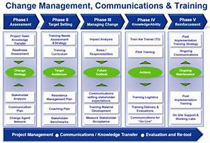 Peoplesoft 92 the case for organization change for Change management communication template