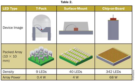 Led-based Sun-simulator Design