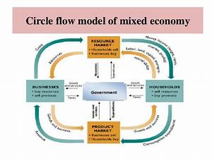 Mixed Economy  Eco101