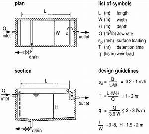 Pictures And Design Guidelines Of Sedimentation Tanks