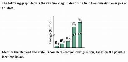 Element Period Configuration Symbol Graph Following Relative