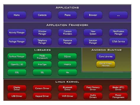 android programming android programming made easy