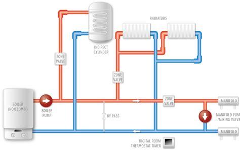 underfloor heating direct confused water heating single room
