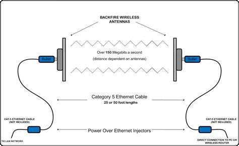 Home Network Wiring Diagram With Bridge by Radiolabs 802 11b G 800mw Bullet2hp Wifi Platform