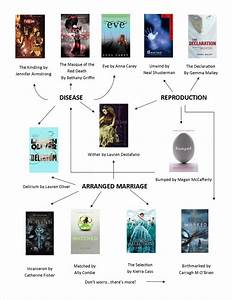 Dystopia Fiction Flow Chart  U2013 If You Loved The Hunger