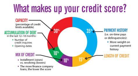 Dupaco Credit Union  Credit Coach Loan Helps Member Get