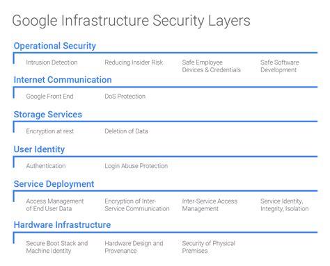 google infrastructure security design overview blog