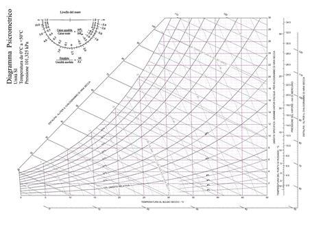 aerazione forzata diagramma psicrometrico