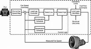 Turbojet Engine Block Diagram Di 2020  Dengan Gambar