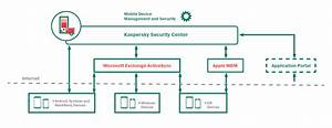 Kaspersky Security For Business  U2013 Kaspersky Lab Official Blog