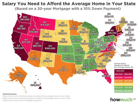 income    afford  average home