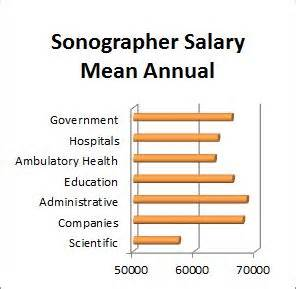 Salary Of A Sonographer by 78 Ideas About Ultrasound Technician On