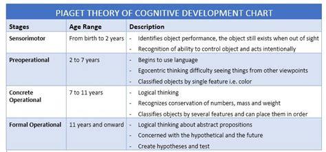 piaget theory  cognitive development chart obe