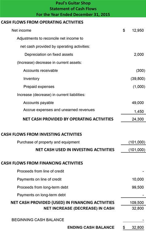 cash flow statement indirect method in excel statement of cash flows indirect method format example