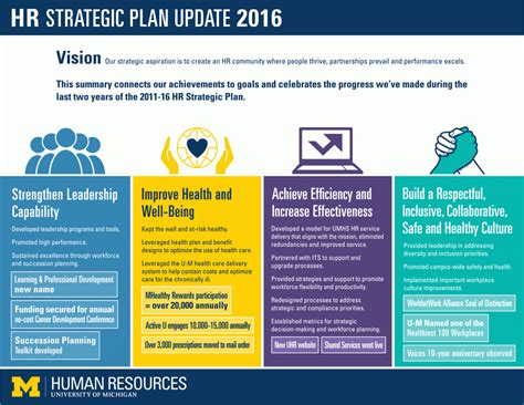 How To Create A Strategic Plan Template by Uhr Strategic Plan Human Resources Of Michigan