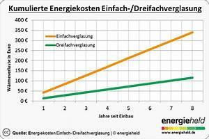 Fenster Im Vergleich : preise im vergleich kosten f r neue energiespar fenster ~ Markanthonyermac.com Haus und Dekorationen