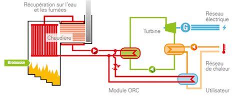cuisiner au gaz ou à l électricité centrale à bois produisant chaleur froid et électricité