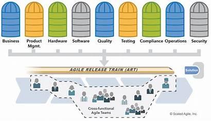 Agile Release Train Safe Team Scaled Framework