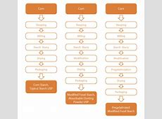 Starch production flow chart Nutraceutical Markets