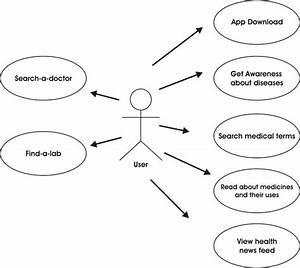 Use Case Diagram Of Health Care App
