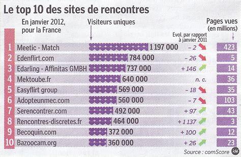 Le Top 10 Des Sites De Rencontres En France Kelrencontre