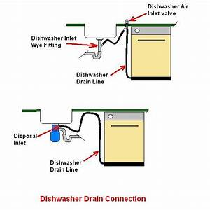 Dishwasher Terminology Question