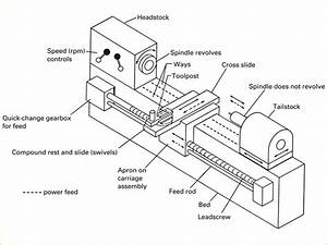 Different Lathe Machine Parts With Diagrams