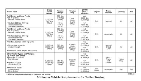 towing  trailer determining  towing capacity