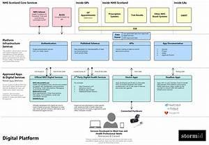 Digital Distribution Of Healthcare Services