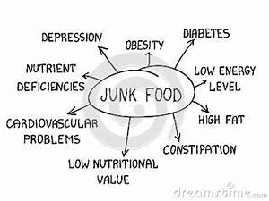 Healthy And Unhealthy Food Chart Images Junk Food Stock Photos Image 34346303