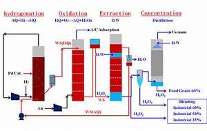 Fluidized Bed Hydrogen Peroxide Processes  Hydrogen
