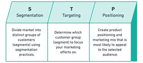 The Complete Guide to STP Marketing with Examples   Yieldify