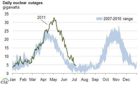 nuclear power plant outages  seasonal norm  spring