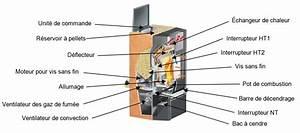 Thermostat Pour Poele A Granule : poele granul s ~ Dailycaller-alerts.com Idées de Décoration