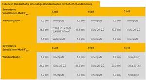 Ytong Schallschutz Erfahrungen : planung konstruktion ytong porenbeton silka ~ Lizthompson.info Haus und Dekorationen