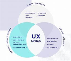 The Complete Guide To Enterprise Ux